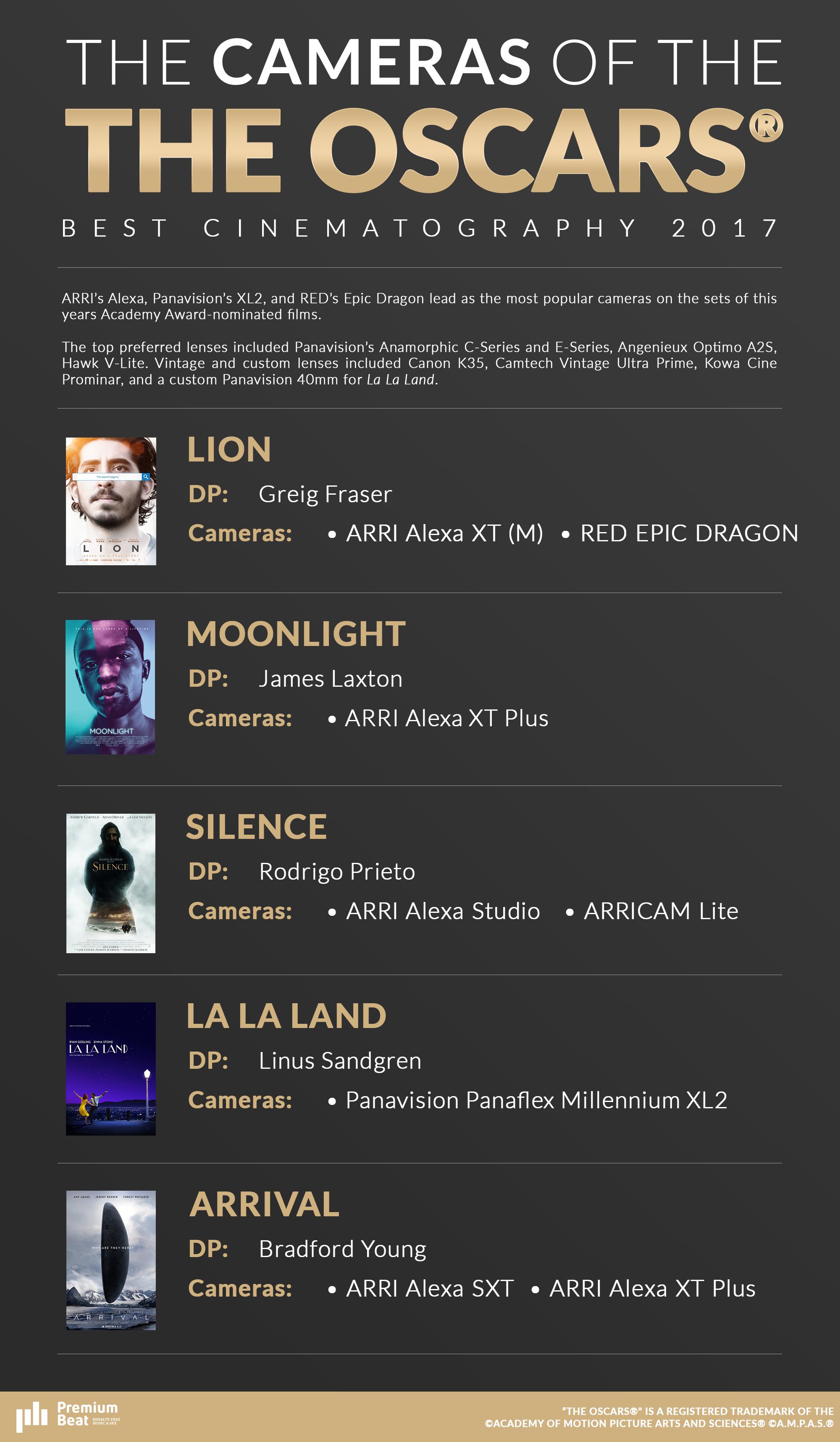 Best-Cinematography-Oscar-Infographic