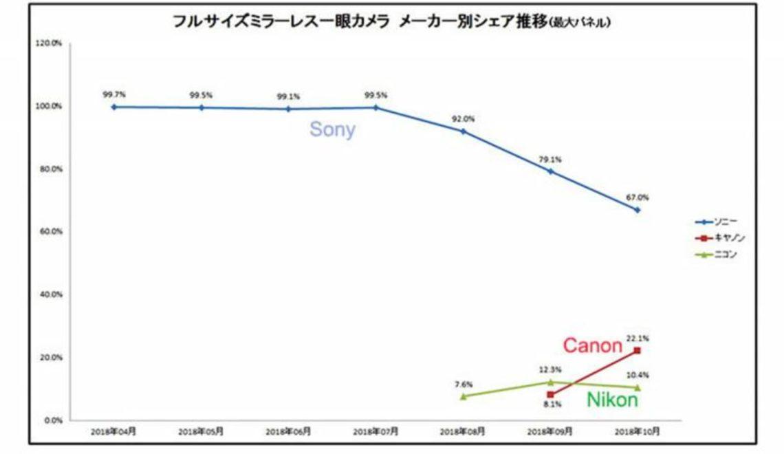 חברות קנון וניקון נוגסות בשוק המצלמות ללא מראה ביפן, בו שולטת חברת סוני