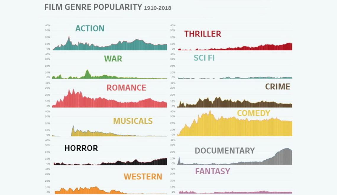 התפתחות סוגי הסרטים בין השנים 1910 ועד 2018